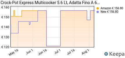 andamento prezzo crock-pot-express-multicooker-da-5-6-l-programmab