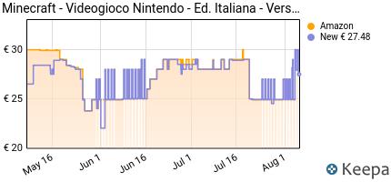 andamento prezzo minecraft-nintendo-switch