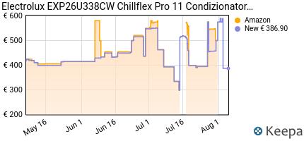 andamento prezzo electrolux-exp26u338cw-chillflex-pro-11-condiziona