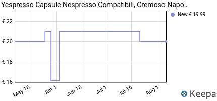 andamento prezzo 100-capsule-nespresso-compatibili-cremoso-napoli-
