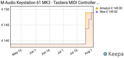 andamento prezzo m-audio-keystation-61-mk3-tastiera-controller-mi