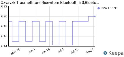 andamento prezzo ozvavzk-trasmettitore-ricevitore-bluetooth-5-0-blu