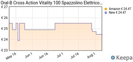 andamento prezzo oral-b-vitality-100-spazzolino-elettrico-ricaricab