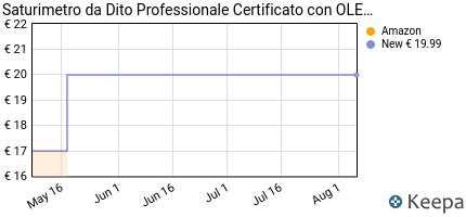 andamento prezzo pulsossimetro-cocobear-monitore-di-battito-cardia