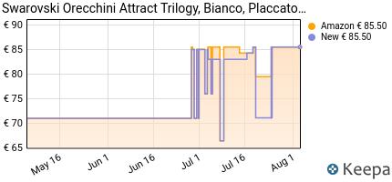 andamento prezzo swarovski-orecchini-attract-trilogy-round-cristal