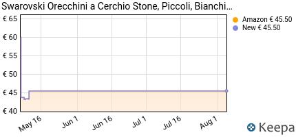 andamento prezzo swarovski-orecchini-stone-bianco-placcatura-rodi