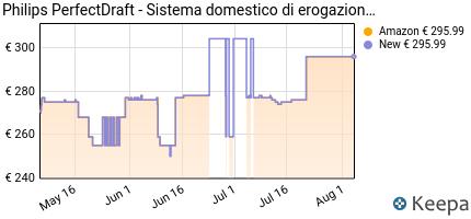 andamento prezzo philips-perfect-draft-hd3720-25-sistema-domestico-