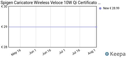 andamento prezzo spigen-ricarica-wireless-veloce-ios-7-5w--android