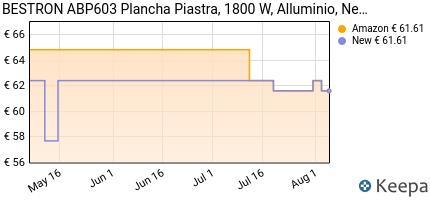 andamento prezzo bestron-abp603-plancha-piastra-1800-w-alluminio-