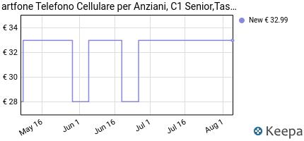 andamento prezzo telefono-gsm-per-persone-anziane-artfone-c1-senio