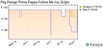 andamento prezzo peg-perego-seggiolone-prima-pappa-follow-me-altez