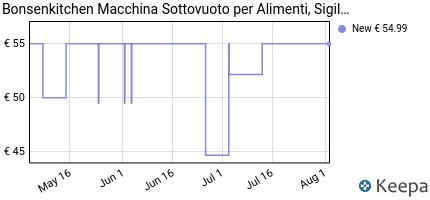 andamento prezzo macchina-sottovuoto-per-alimenti-bonsenkitchen-si