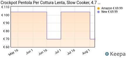 andamento prezzo crock-pot-slow-cooker-pentola-per-cottura-lenta-c