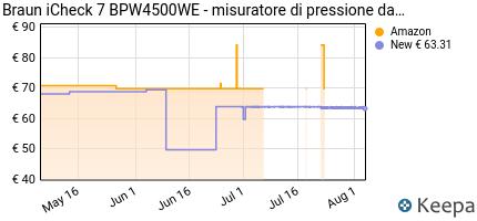 andamento prezzo braun-icheck-7-bpw4500we-misuratore-di-pressione