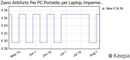 andamento prezzo zaino-antifurto-zaino-per-pc-portatile-zaino-per-l