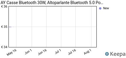 andamento prezzo ay-casse-bluetooth-30w-altoparlante-bluetooth-4-2