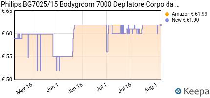andamento prezzo philips-bg7025-15-bodygroom-7000-depilatore-corpo-