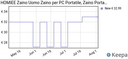andamento prezzo homiee-zaino-uomo-zaino-per-pc-portatile-zaino-po
