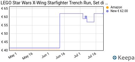 andamento prezzo lego-star-wars-tm-x-wing-starfighter-trench-run-