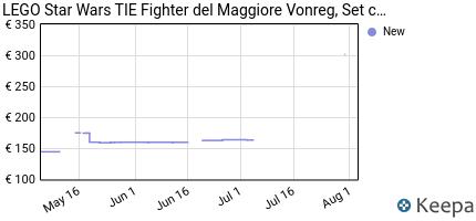 andamento prezzo lego-star-wars-tie-fighter-del-maggiore-vonreg-gi