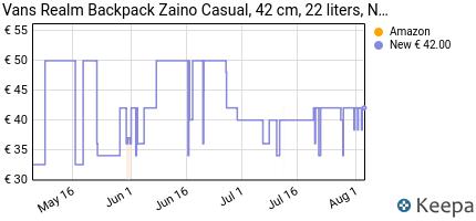 andamento prezzo vans-realm-backpack-zaino-casual-42-cm-22-liters