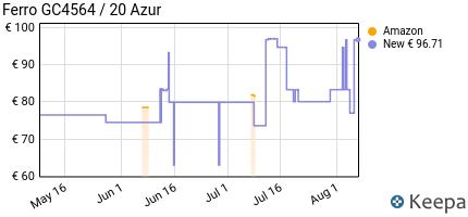 andamento prezzo philips-ferri-a-vapore-philips-gc4564-20-ferro-azu