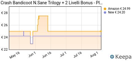 andamento prezzo crash-bandicoot-n-sane-trilogy--2-livelli-bonus-