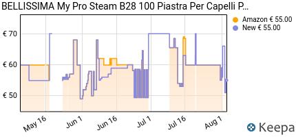 andamento prezzo imetec-bellissima-my-pro-steam-b28-100-piastra-per