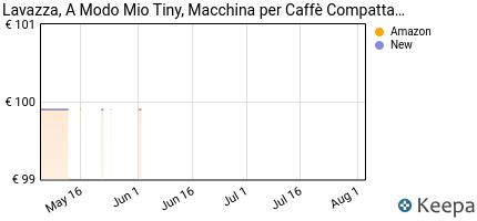 andamento prezzo lavazza-a-modo-mio-macchina-per-caffe-espresso-ti