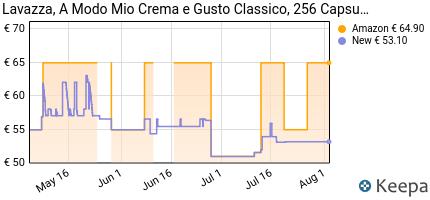 andamento prezzo lavazza-a-modo-mio-capsule-caffe-crema-e-gusto-co