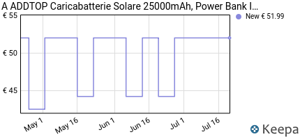 andamento prezzo addtop-caricabatterie-solare-25000mah-power-bank-