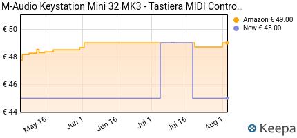 andamento prezzo m-audio-keystation-mini-32-mk3-tastiera-controll