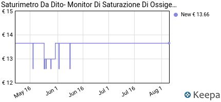 andamento prezzo SATURIMETRO DA DITO- MONITOR DI SATURAZIONE