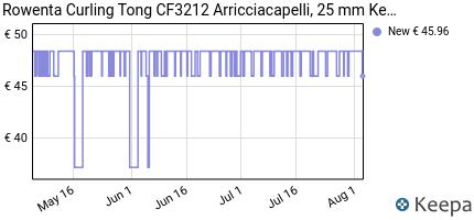 andamento prezzo rowenta-curling-tong-cf3212-arricciacapelli-25-mm