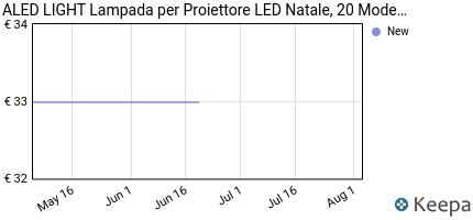 andamento prezzo proiettore-luci-natale-led-natalizia-aled-light-i