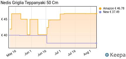 andamento prezzo nedis-fcte110ebk50-piastra-teppanyaki-%7C-50-cm