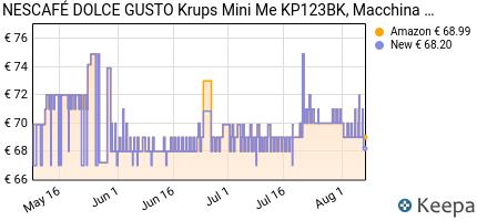 andamento prezzo nescafe-dolce-gusto-mini-me-kp123bk-macchina-per-c