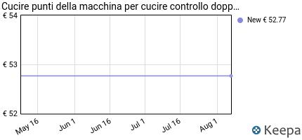 andamento prezzo cucire-punti-della-macchina-per-cucire-controllo-d