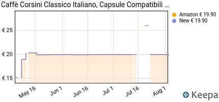 andamento prezzo caffe-corsini-classico-italiano-confezione-da-1