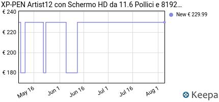 andamento prezzo xp-pen-artist12-con-schermo-hd-da-11-6-pollici-e-8