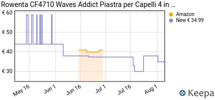 andamento prezzo rowenta-cf4710-waves-addict-arricciacapelli-un-i