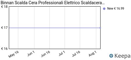 andamento prezzo binnan-scalda-cera-professionali-elettrico-scaldac