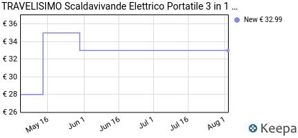 andamento prezzo travelisimo-scaldavivande-elettrico-2-in-1-per-aut