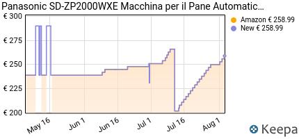 andamento prezzo panasonic-sd-zp2000wxe-macchina-per-il-pane-automa