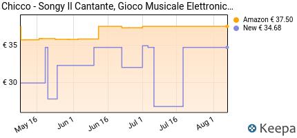 andamento prezzo chicco-songy-il-cantante-gioco-musicale-elettroni