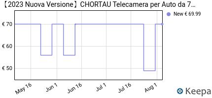 andamento prezzo %E3%80%902019-nuova-versione%E3%80%91chortau-telecamera-per-auto-d