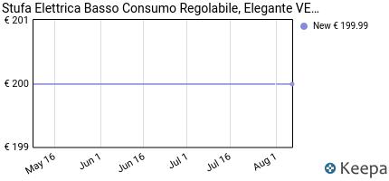 andamento prezzo pannello-termoconvettore-riscaldamento-elettrico-t