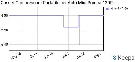 andamento prezzo oasser-compressore-portatile-per-auto-mini-pompa-a