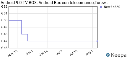 andamento prezzo ANDROID 8.1 TV BOX, ANDROID BOX CON