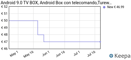 andamento prezzo android-9-0-tv-box-android-box-con-telecomando-tu